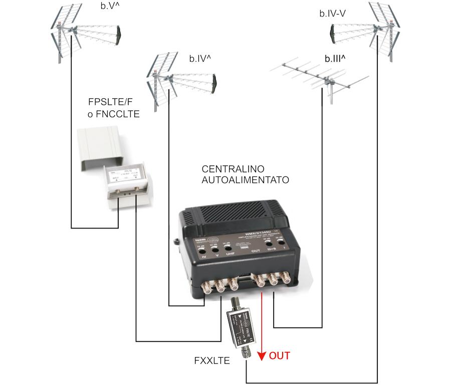 Schema Collegamento Amplificatore Antenna Tv : Problema non riesco a vedere la tv tom s hardware italia