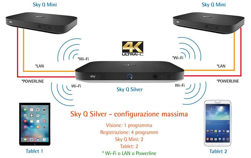 Come collegare Sky Q Black al televisore | Sky