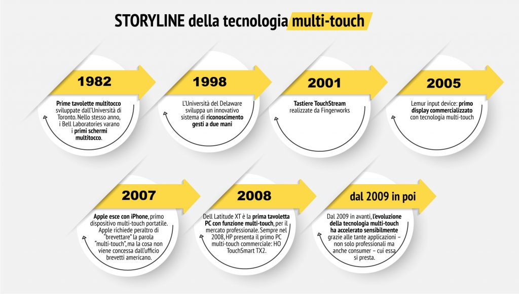 Infografica - Storyline della tecnologia multi-touch